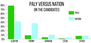 candidatesgraph